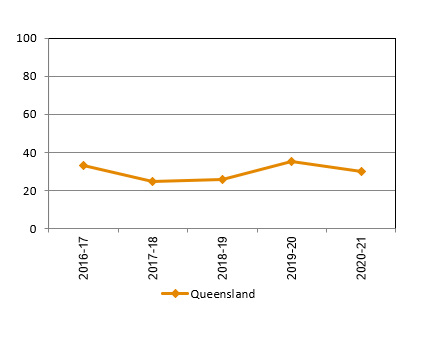 Number of adoptions, Queensland, 1997-98 to 2010-11