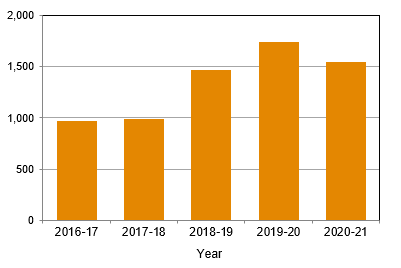 Admissions to temporary assessment orders, Queensland, 2006-07 to 2010-11