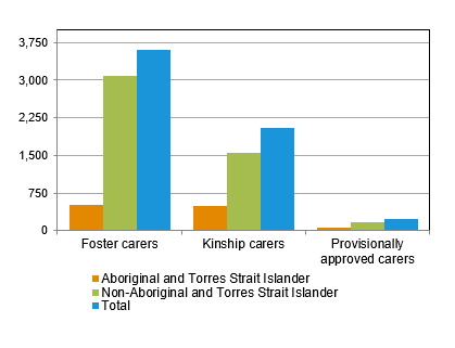 Number of approved carer families, by carer type and Indigenous status, Queensland, as at 30 June 2011