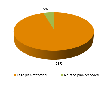 Proportion of children subject to ongoing intervention with a case plan, Queensland, as at 30 June 2011