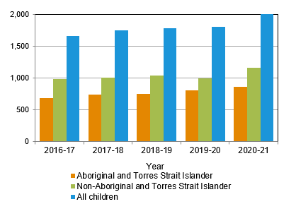 Number of children exiting out-of-home care, by Indigenous status, Queensland, 2006-07 to 2010-11