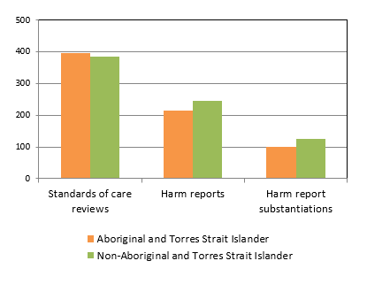 Number of children subject to a matter of concern, by Indigenous status, Queensland, 2009-10