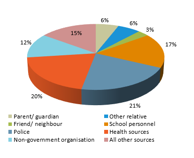 Proportion of substantiations, by primary source of notification, Queensland, 2010-11