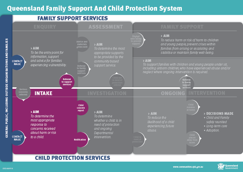 Intake - Child protection system framework phases
