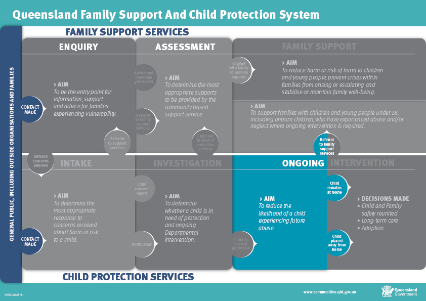 Ongoing intervention - Child protection system framework phases